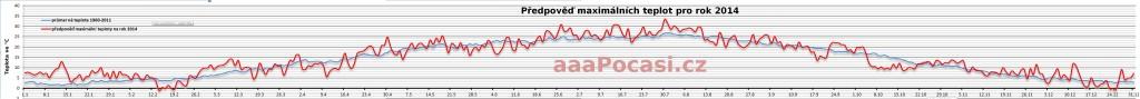 Předpověď teploty na celý rok 2014